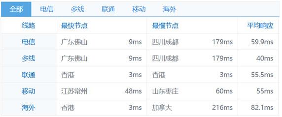 RAKsmart香港独立服务器配置及测试IP地址速度测试