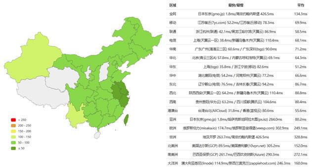 RAKSmart 日本VPS主机全部套餐 5M带宽1G内存 月付$9.9