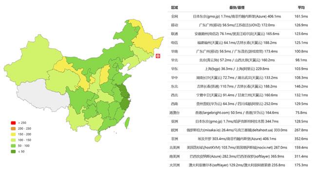 RAKSmart日本独立服务器PING速度