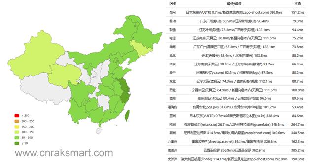 RAKSmart日本VPS速度怎么样?详细测评RAKSmart日本VPS主机性能