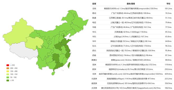RAKsmart韩国独立服务器配置及性能速度综合评测